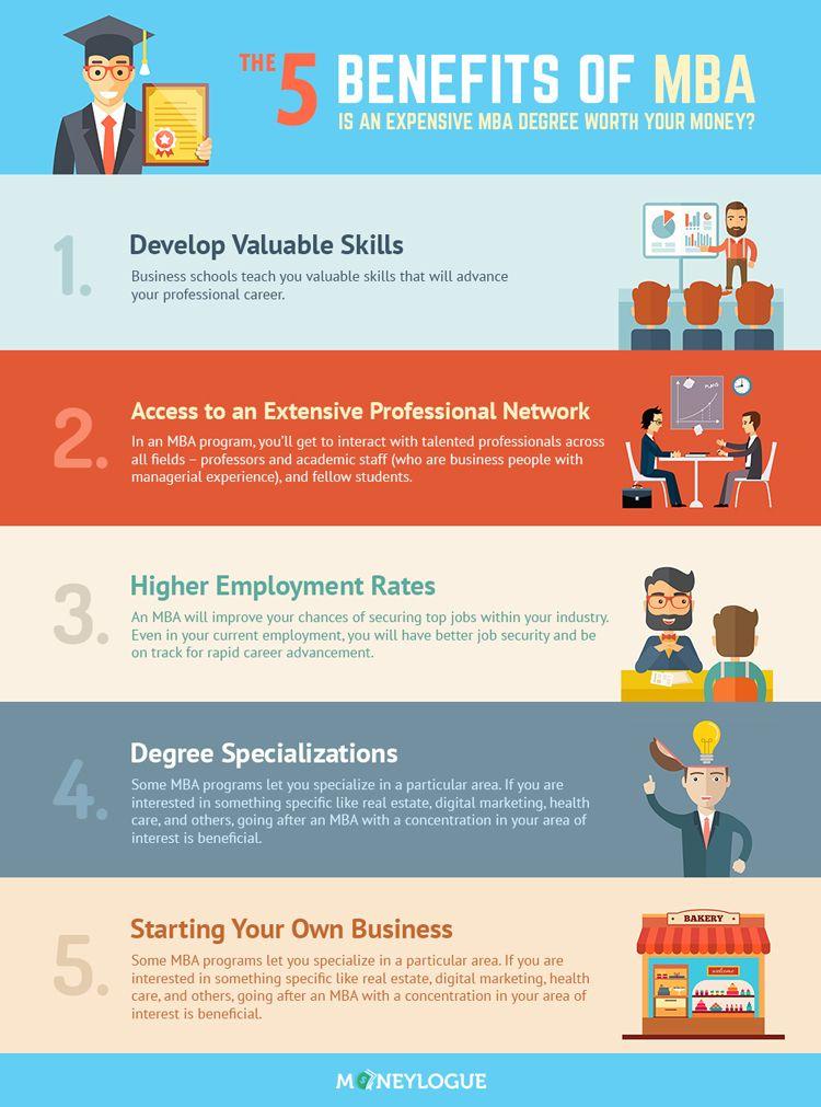 10 Mba Ideas Mba Leadership Management Business Leadership
