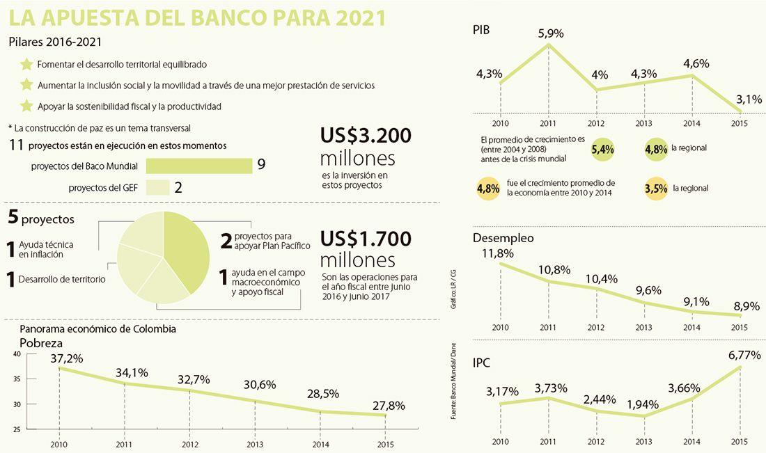 El Banco Mundial invertirá US$1.700 millones en proyectos