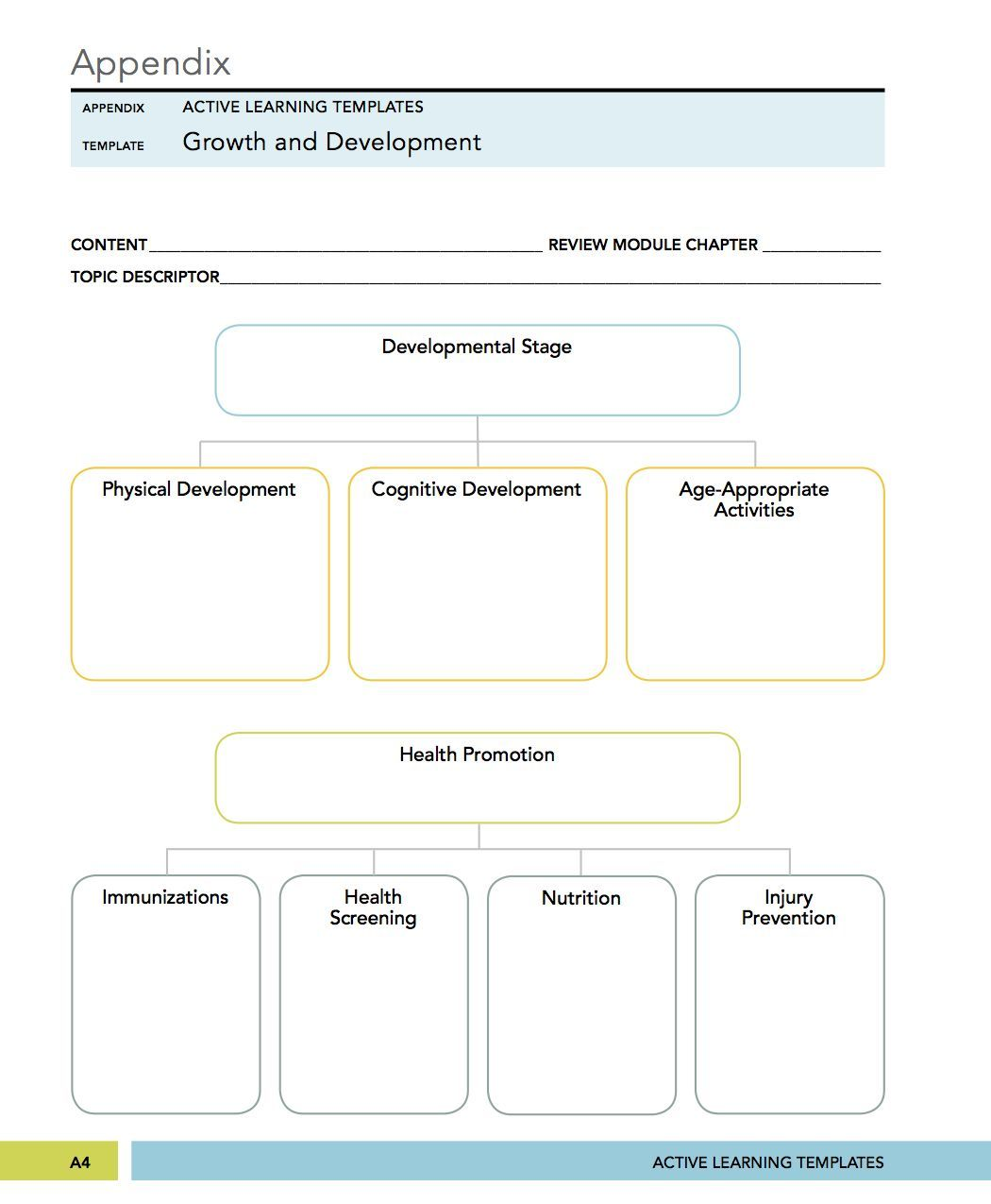 Ati System Disorder Template New Medical Surgical Mental Health Nursing Growth And Development