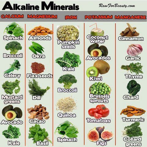 Health Pundit April 2013 Raw food Pinterest Food charts - food charts