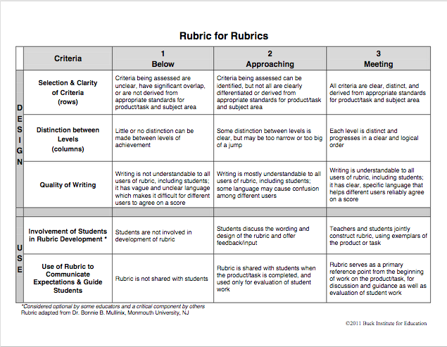 the buck institute for education offers many free rubrics