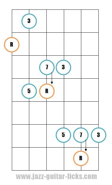 Major 7th guitar arpeggio pattern 3 | For Guitar | Pinterest ...