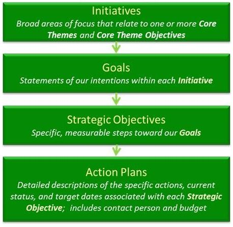 strategic planning action plan template - Google Search Work - business action plan template