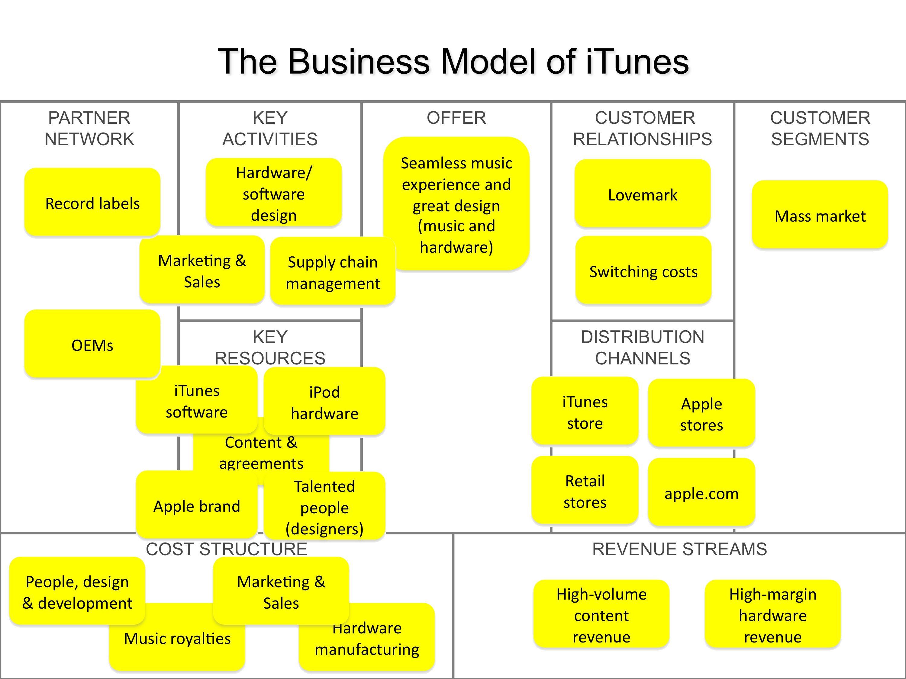 sistema canvas para negocios - Google Search | Visual Merchandising ...