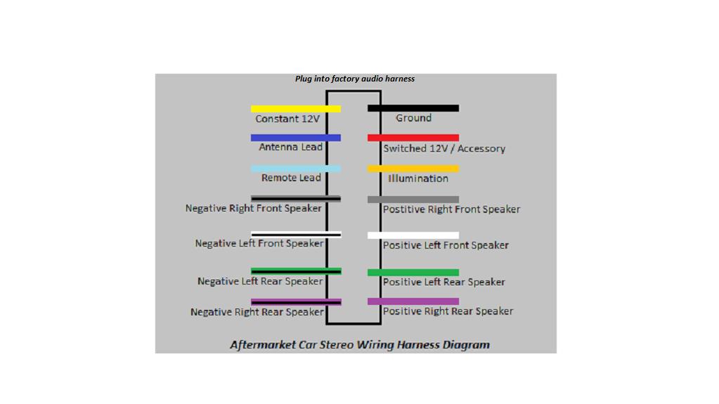 Aftermarket Radio Wiring Harness Diagram Electrical Diagram Radio Harness