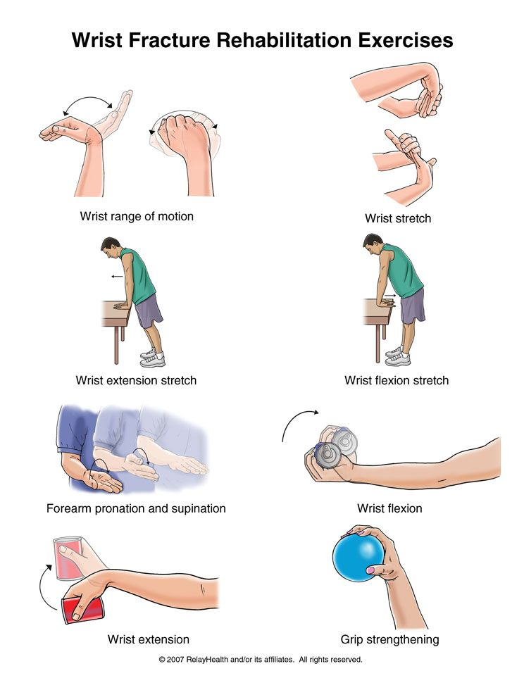 Wrist Fracture Exercises | Occupational Therapy - OT and OTA ...