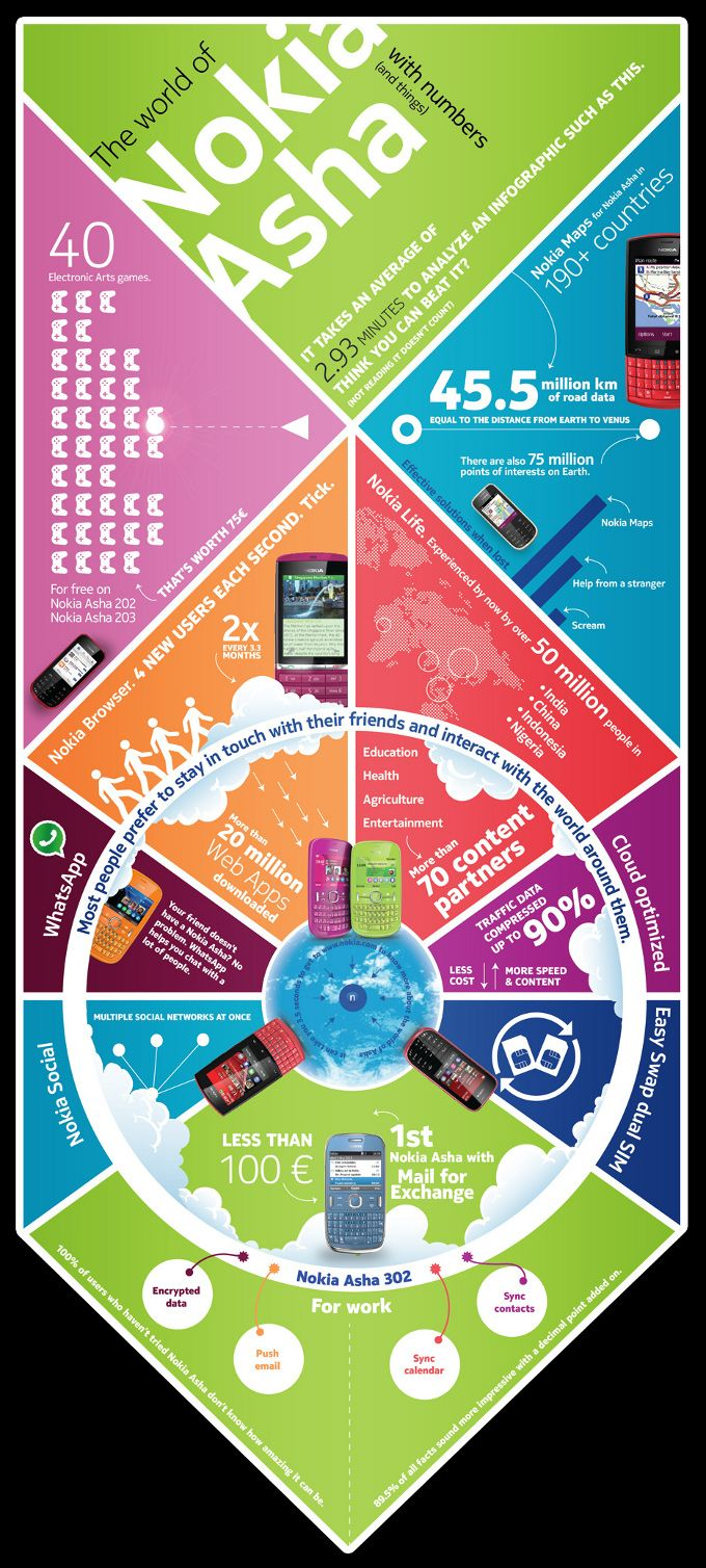 Nokia Asha infographic shows the best of each handset | Our Future