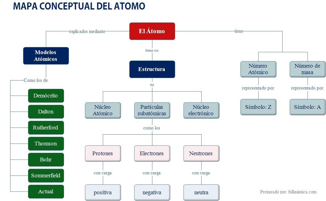Mapa conceptual del átomo Mapa Conceptual Pinterest - copy tabla periodica nombre de los grupos