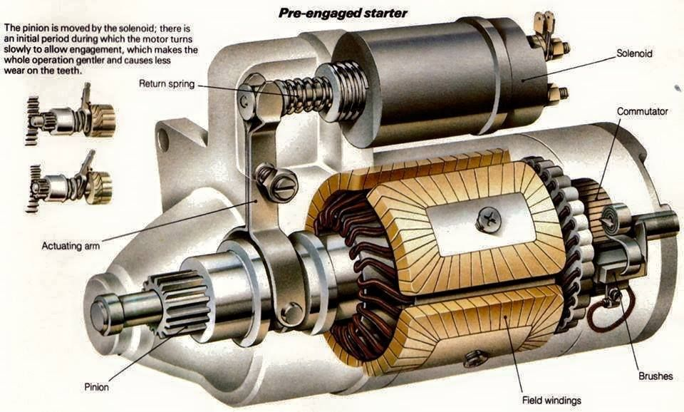 Pre Engaged Staters Ece Eee Car Starter Starter Motor Automotive Repair