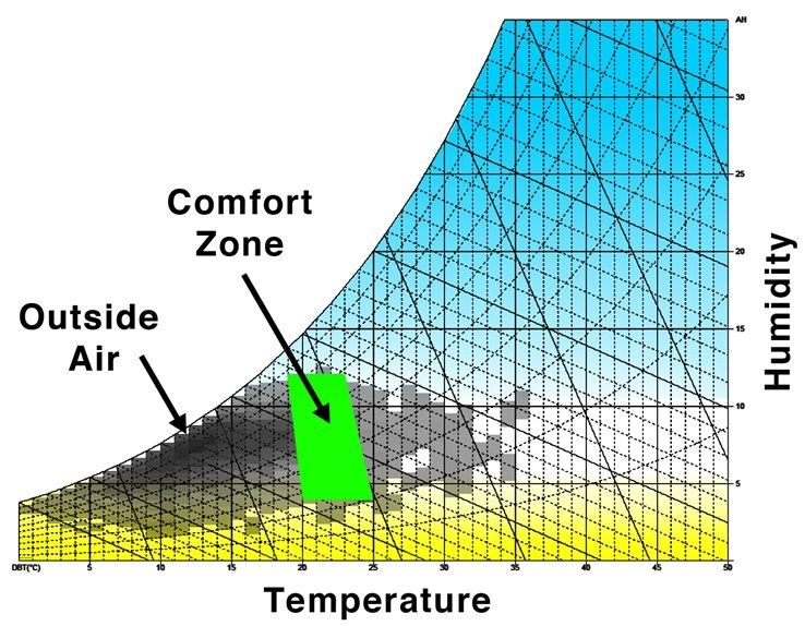 Image Result For Relative Humidity Graph  Behaviour Of Air