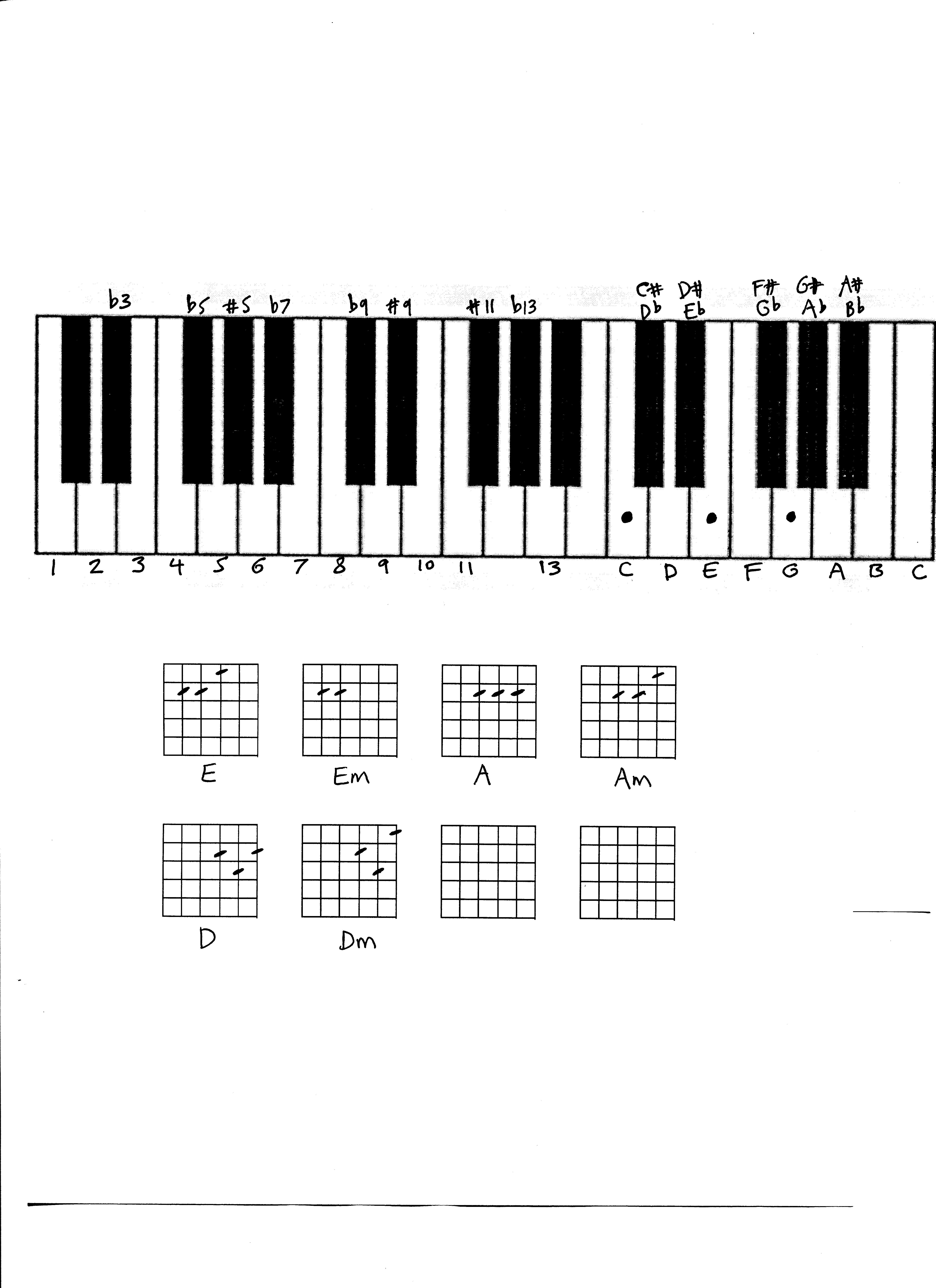 Keyboard Chords For Beginners With Images Piano Lessons For