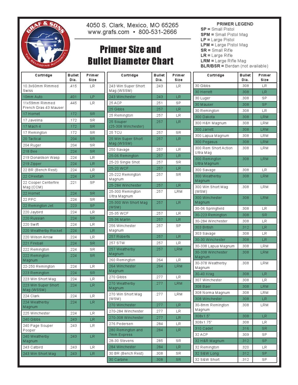 Cartridge Size Chart : cartridge, chart, Primer, Bullet, Diameter, Chart, Reloading, Ammo,, Chart,, Bullets