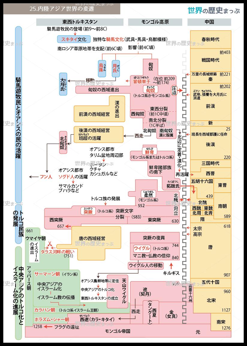 25 内陸アジア世界の変遷流れ図 世界の歴史まっぷ 新規 A4サイズ