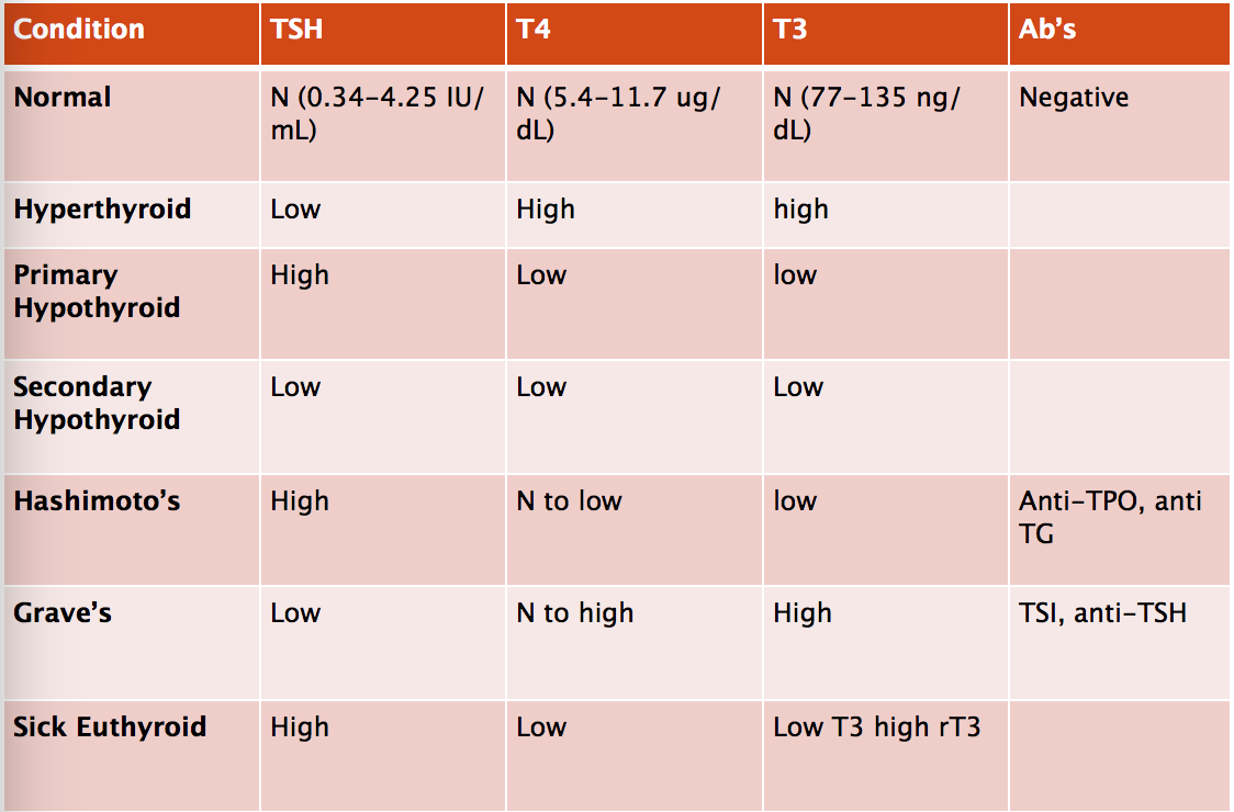Normal thyroid lab tsh levels chart want to know more click on