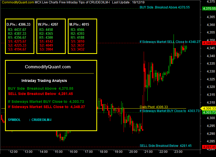 Mcx India Crude Oil Live Chart In 2020 Crude Oil Crude Crude Oil Futures