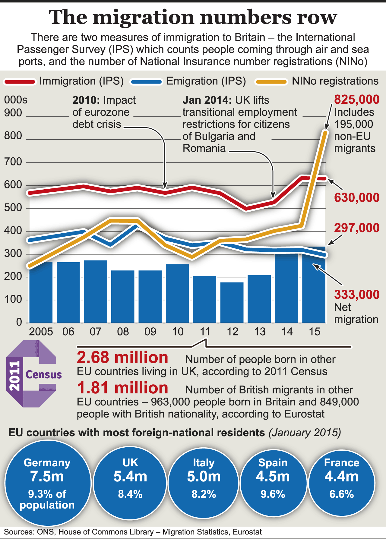 Brexit Migration Numbers National Insurance Number Brexit