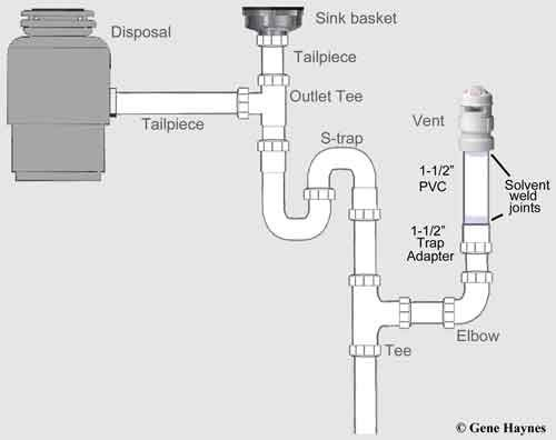 Add Vent To S Trap Plumbing Installation Plumbing Bathroom