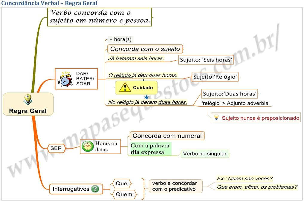 mapa mental concordancia verbal - Pesquisa Google