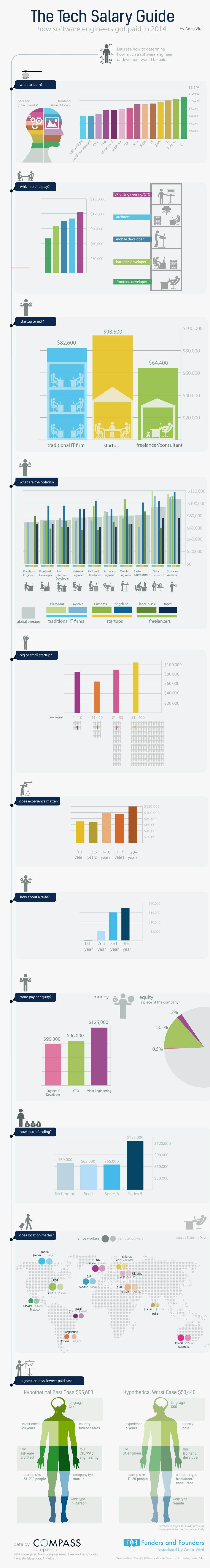 How Much Software Engineers Really Get Paid (Infographic
