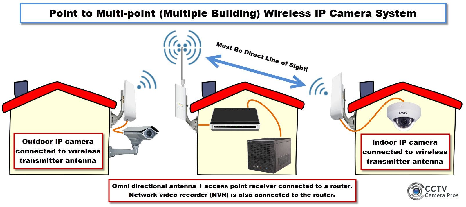 [DIAGRAM_09CH]  How to use a outdoor wireless system to connect IP cameras at multiple  buildings to a network … | Wireless security camera system, Ip camera system,  Wireless system | Wireless Ip Camera System Diagram |  | Pinterest