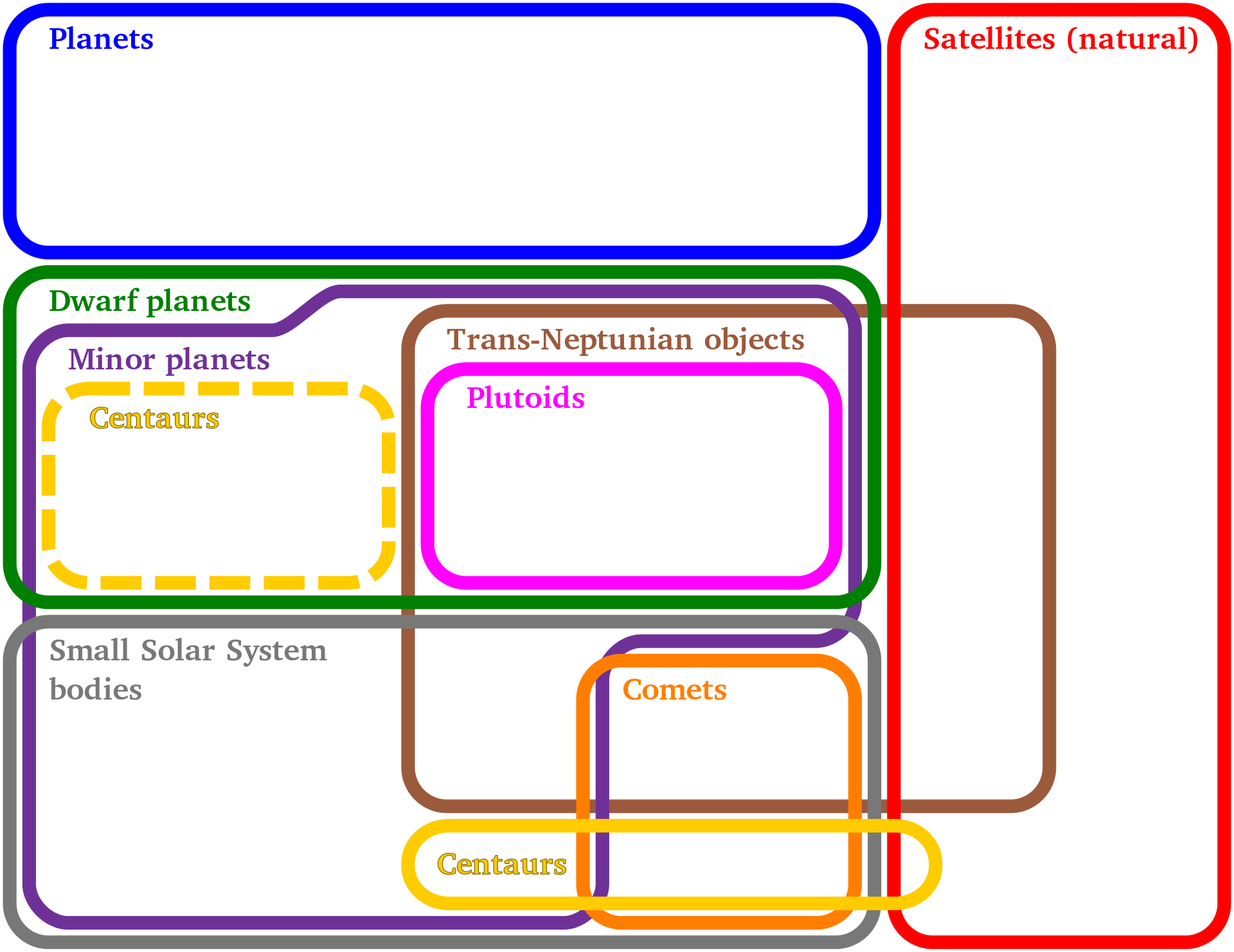Euler diagram is a diagrammatic means of representing sets and euler diagram is a diagrammatic means of representing sets and their relationships image an euler diagram showing the relationships between different ccuart Gallery