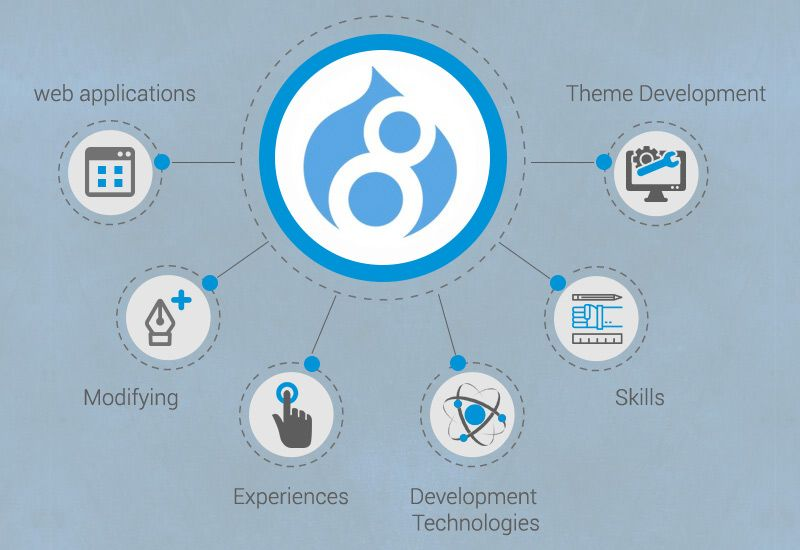 Drupal Known For Offering An Outstanding Digital Experience Drupal Webdevelopment Services Not Only Acts As A Platform T Drupal Web Development Development