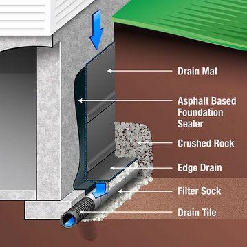 Exterior Waterproofing Foundation Membrane
