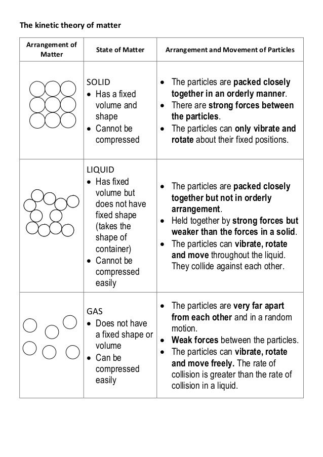 The kinetic theory of matter Lesson Planning Pinterest - dot physical form