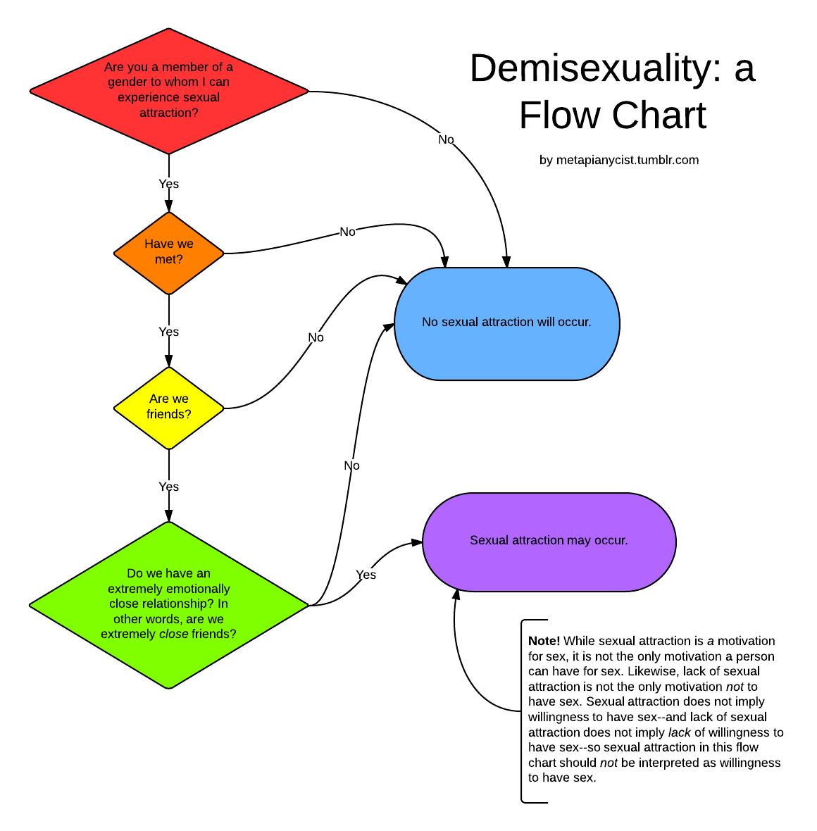 Demisexuality