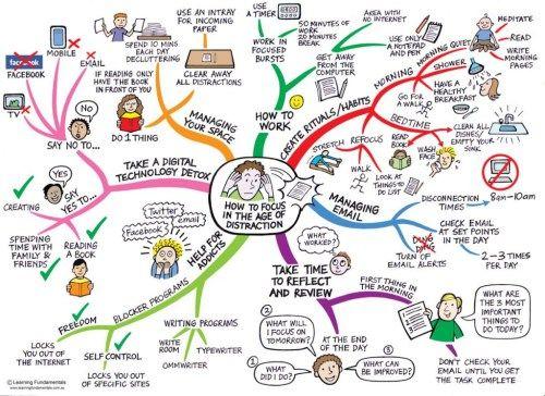 Comment se concentrer à l'ère de la distraction