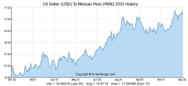Forex Mexican Peso Us Dollar