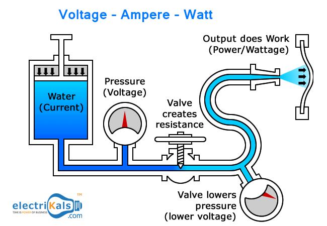 voltage \u2013 ampere \u2013 watt \u2013 how does it all go around 120 Volt Motor Wiring Diagram