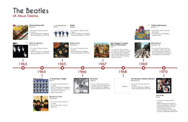 Beatles Timeline On Behance