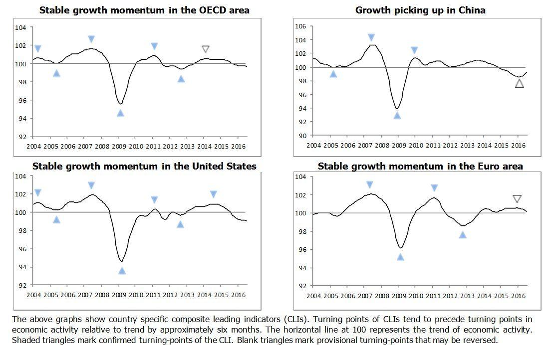 OECD ️ Better policies for better lives on