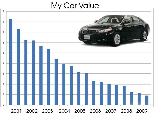 How Car Valuation Done In India Will Max Out Your Profit Margin Car Car Buying Automobile