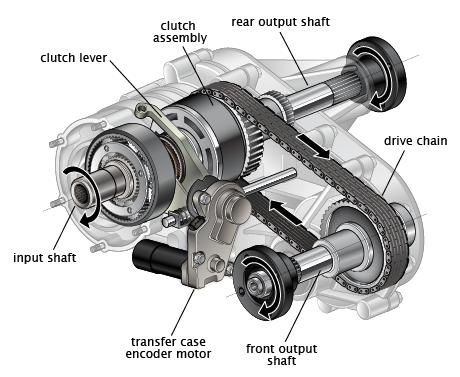 Ford Explorer Transfer Case Problem Automotive Mechanic Automotive Repair Automotive Technician