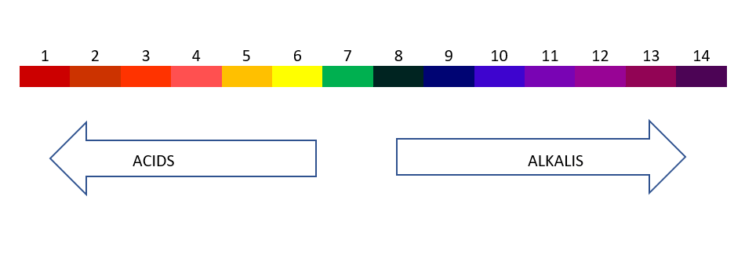 The pH Scale for acids and alkalis. Learn how to read and ...