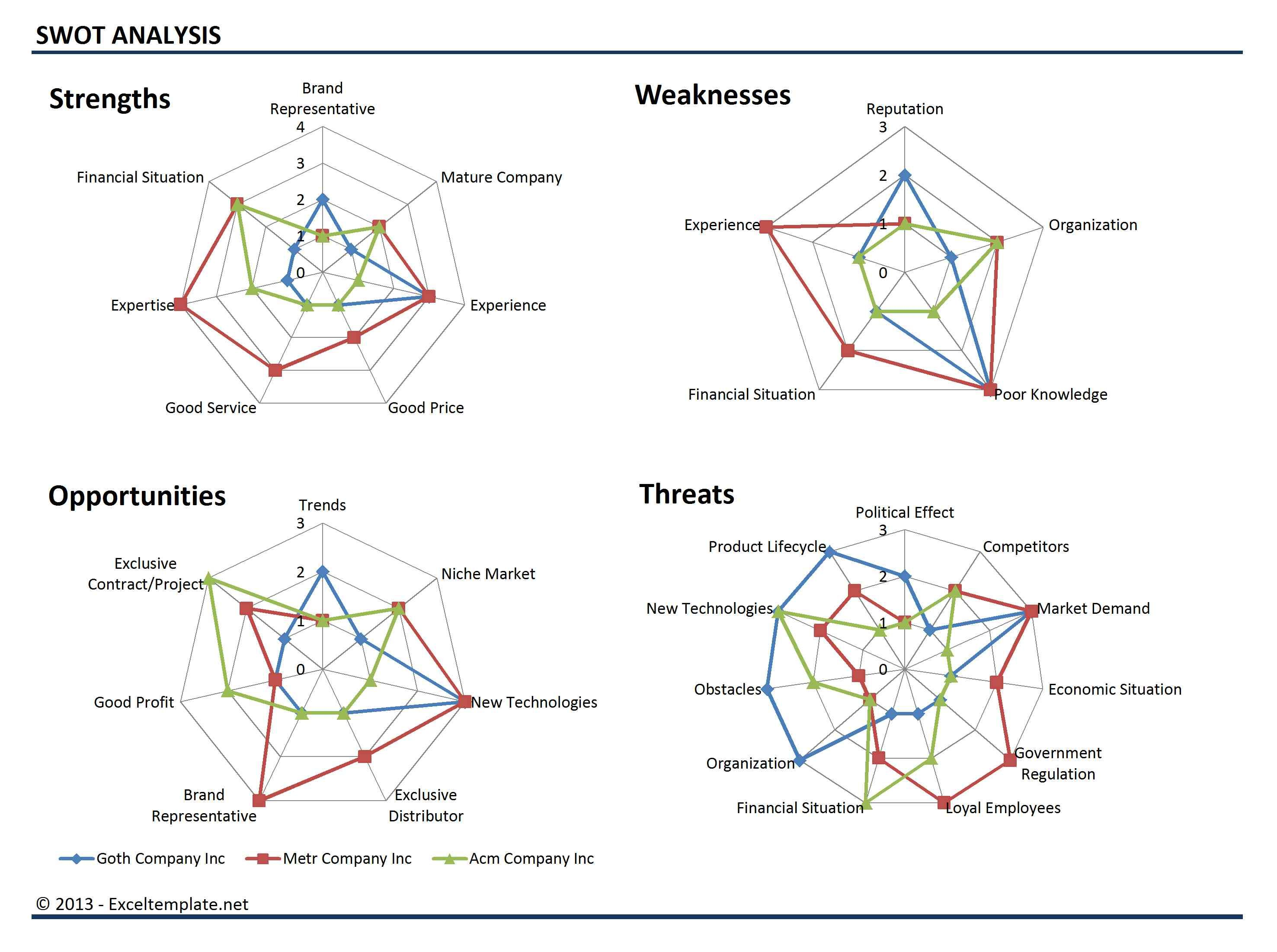 Explore Swot Analysis Data Visualization And More