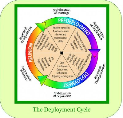 Cupcakes & Combat Boots: The Deployment Cycle