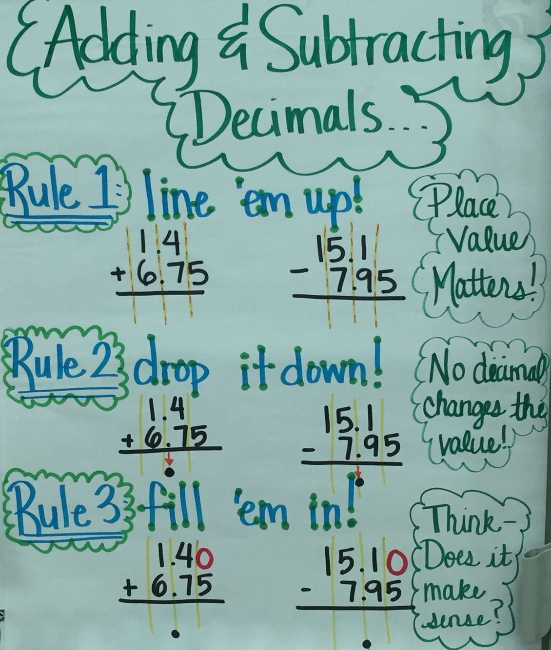 Adding Amp Subtracting Decimals Anchor Chart
