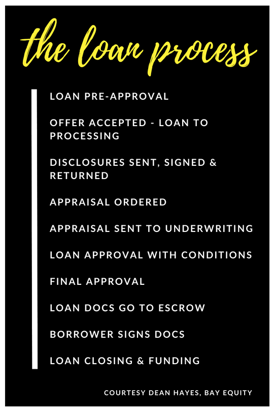 The Home Loan Process Broken Down Into Steps Home Improvement Loans Loans For Bad Credit Home Loans