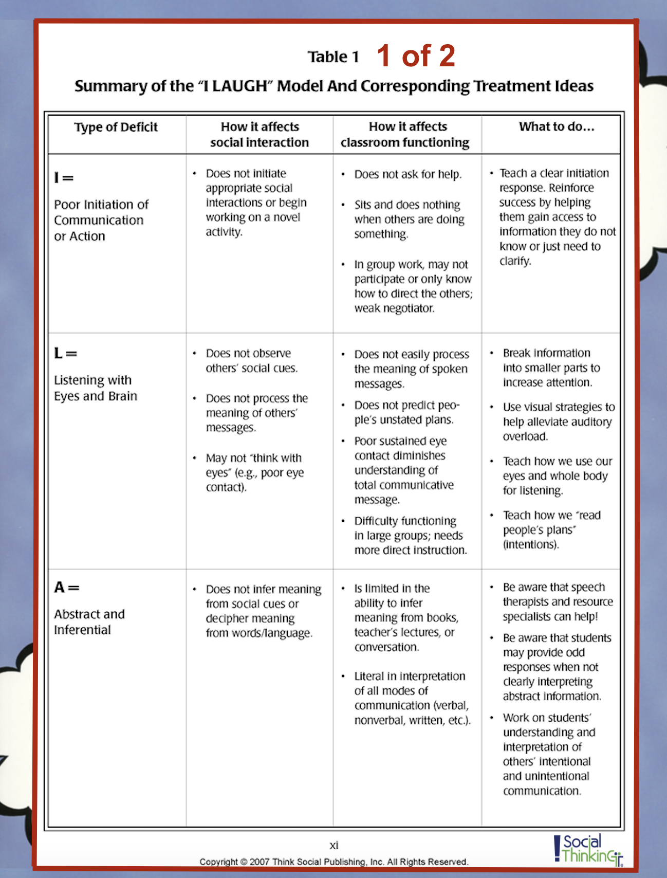 Summary Of Ilaugh Model And Corresponding Treatment Ideas 1 Of 2 From Thinking About You