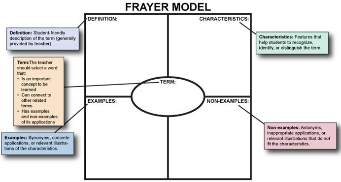 1000+ images about Frayer model on Pinterest | Math Vocabulary ...
