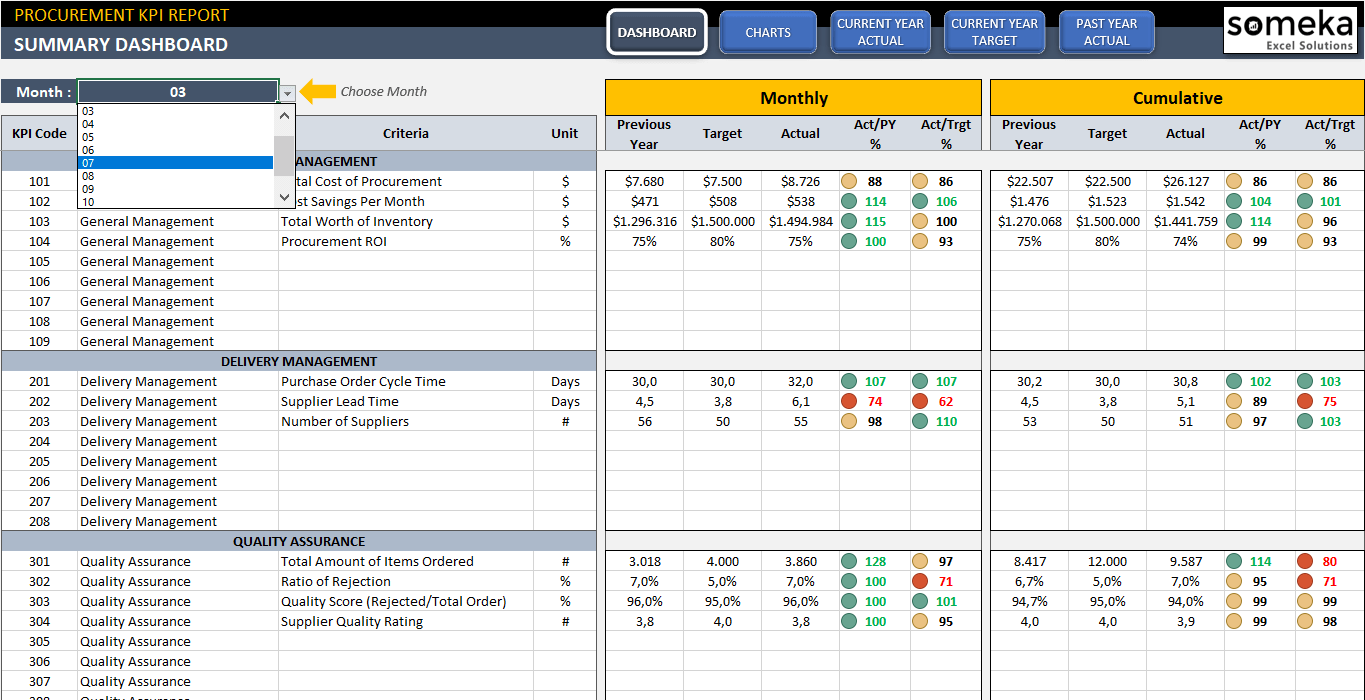 Procurement Excel Spreadsheets In The Event That You Manage A Group Employee Or Busy Househol Kpi Dashboard Procurement Kpi