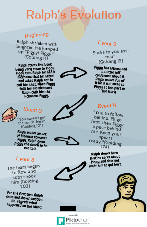Lord Of The Flies Project Ideas Using Piktochart And Infographics