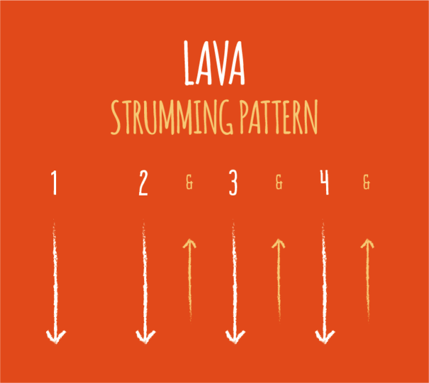 The Strumming Pattern From Pixar's Lava For Ukulele Pool Scenes Gorgeous I M Yours Ukulele Strumming Pattern
