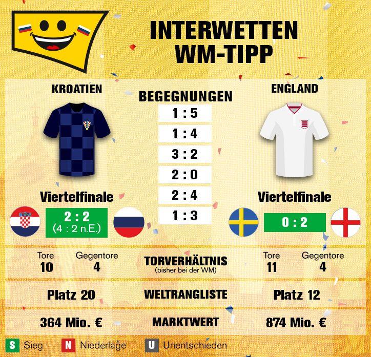 WMHalbfinale Kroatien England CROENG WM2018