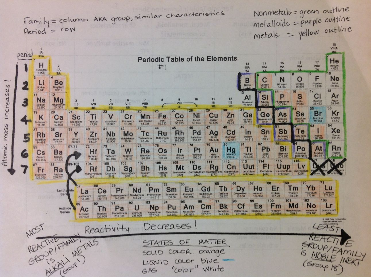 Periodic Table Of Elements Amp Information