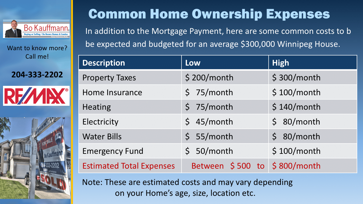 How much does it cost to own a home in Winnipeg