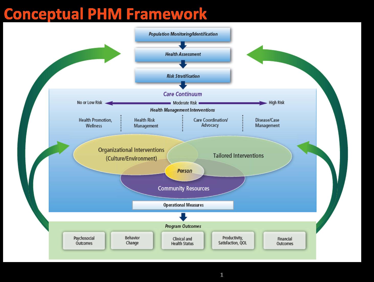 population health management framework health communication population health management framework